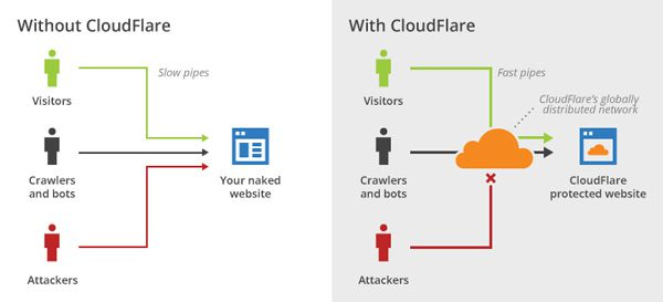 cloudflare-5523297