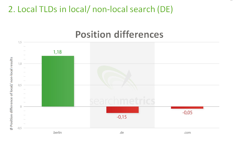position_differences_google-3028721