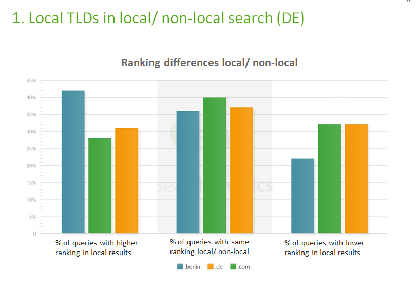 ranking-differences-local-non-local-8655401